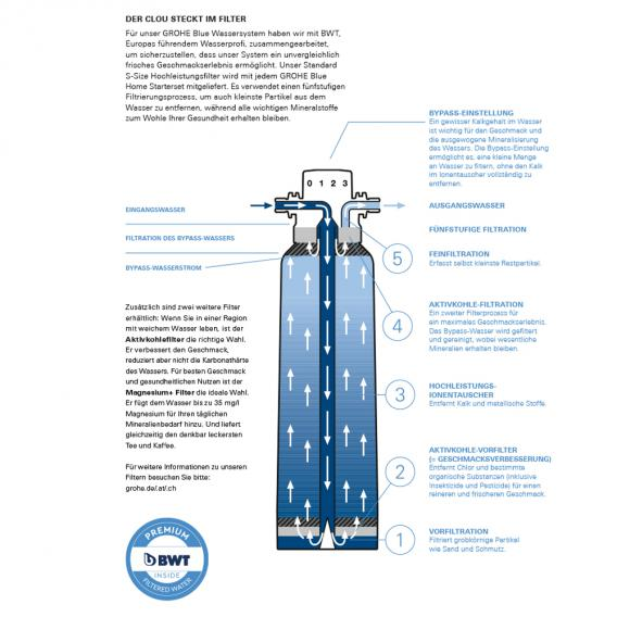 Grohe Blue Filter M Size